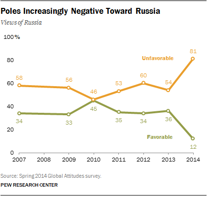 Poles' Views of Russia