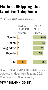 Nations Skipping the Landline Phone