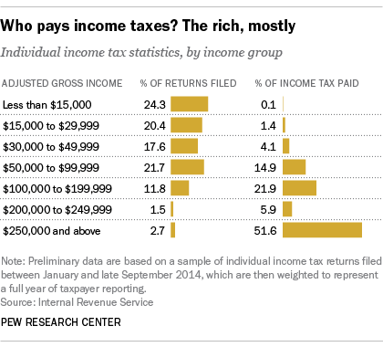 an analysis of the need for federal income tax reform in the united states The report includes an overview of us federal income tax laws and regulations a low-income housing project 3 low-income housing tax credit handbook.