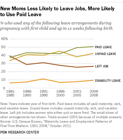 New Moms Less Likely to Leave Jobs, More Likely to Use Paid Leave