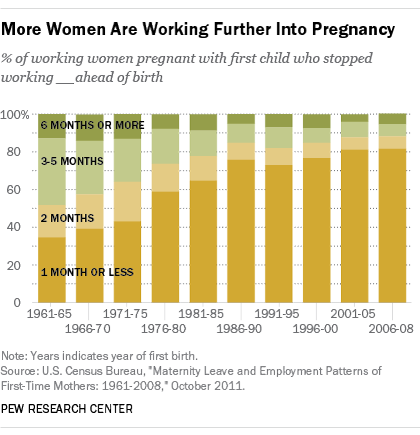Women Are Working Further Into Pregnancy