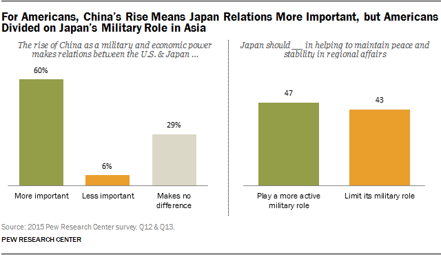 For Americans, China's Rise Means Japan Relations More Important, but Americans Divided on Japan's Military Role in Asia