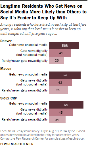 Longtime Residents Who Get News on Social Media More Likely than Others to Say It's Easier to Keep Up With