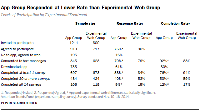 App Group Responded at Lower Rate than Experimental Web Group