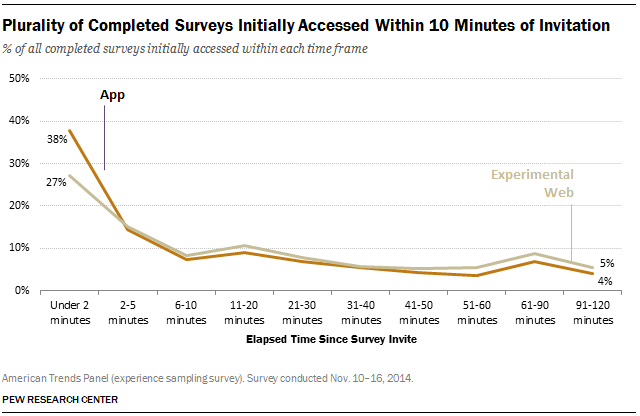 Plurality of Completed Surveys Initially Accessed Within 10 Minutes of Invitation