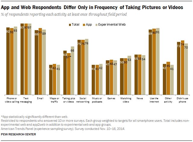 App and Web Respondents Differ Only in Frequency of Taking Pictures or Videos