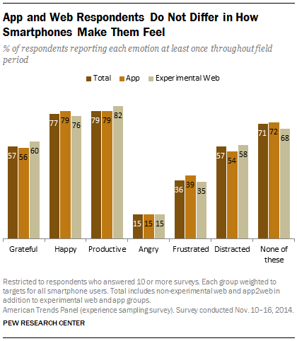 App and Web Respondents Do Not Differ in How Smartphones Make Them Feel