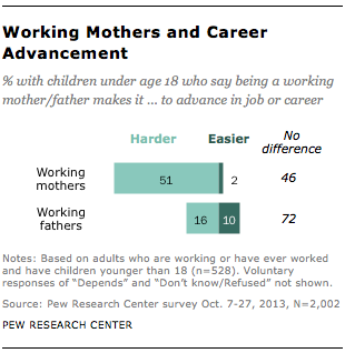 Working Mothers and Career Advancement