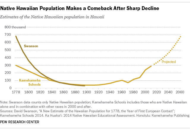 Native Hawaiian Population Makes a Comeback