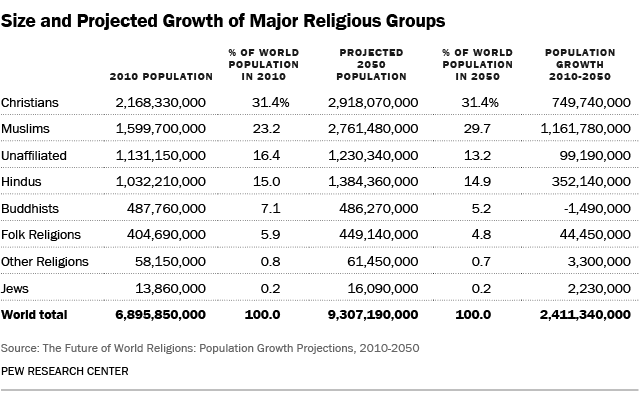 Size of Religious Groups, 2010-2050