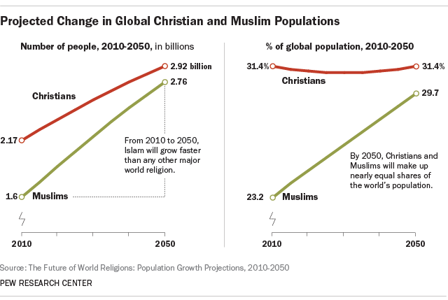 Key Changes In The Global Religious Landscape Pew Research Center - Religion wise population in world 2016