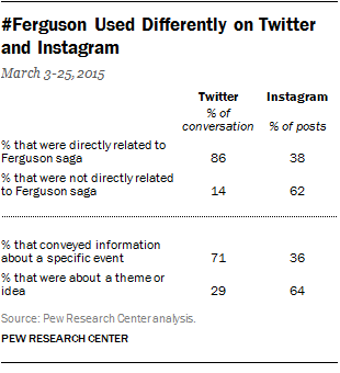 #Ferguson Used Differently on Twitter and Instagram
