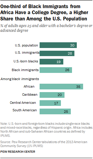 One-third of Black Immigrants from Africa Have a College Degree, a Higher Share than Among the U.S. Population