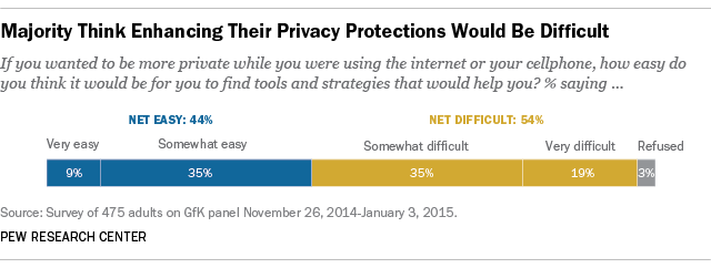 Majority Think Enhancing Their Privacy Protections Would Be Difficult