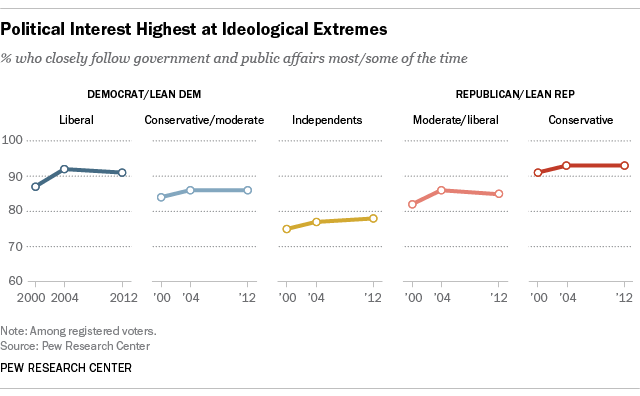 Political Interest Highest at Ideological Extremes