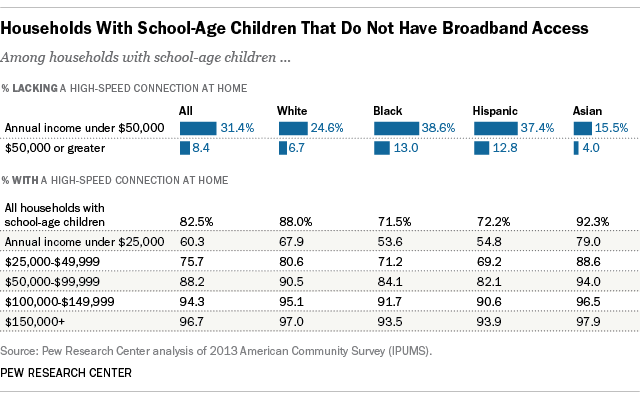 lower income households lack broadband homework gap