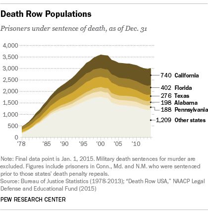 Death row population falls since 2000