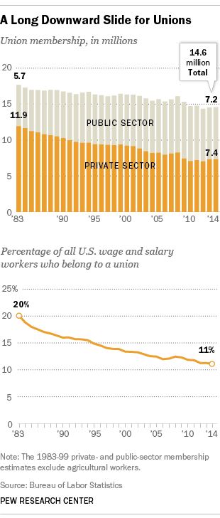 Decline of unionization