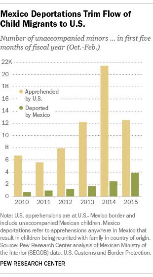 Mexico Deportations Trim Flow of Child Migrants to U.S.