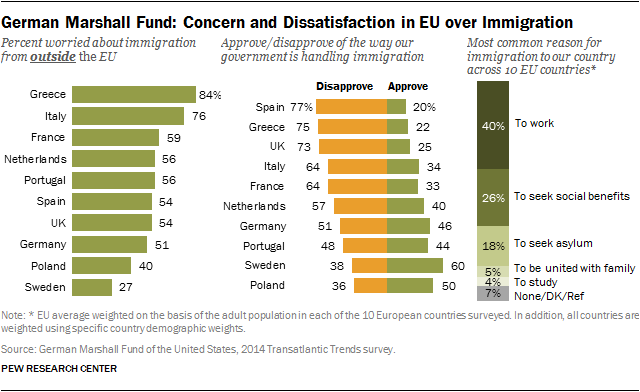 Concern and Dissatisfaction in EU over Immigration