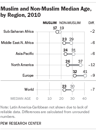 Muslim and Non-Muslim Median Age