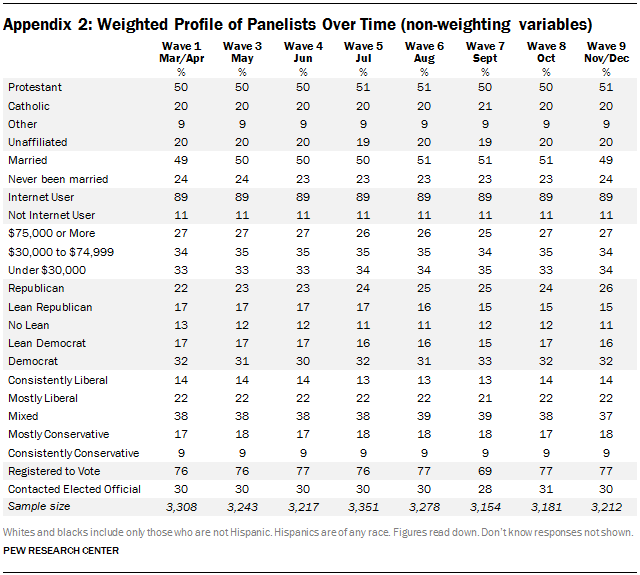 Appendix 2: Weighted Profile of Panelists Over Time (non-weighting variables)