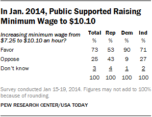 minimum wage 5 essay Argument against raising the minimum wage in today s bleak economic times, people, politicians and businesses are trying to figure out a way to turn things.