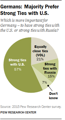 Majority of Germans Prefer Strong Ties with U.S.