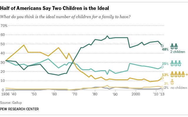 Half of Americans Say Two Children is the Ideal