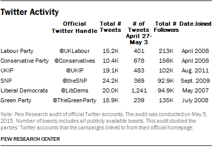 Twitter Activity by UK Parties