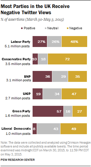 Most Parties in the UK Receive Negative Twitter Views