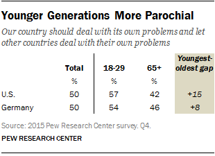 Younger Generations in U.S., Germany More Parochial