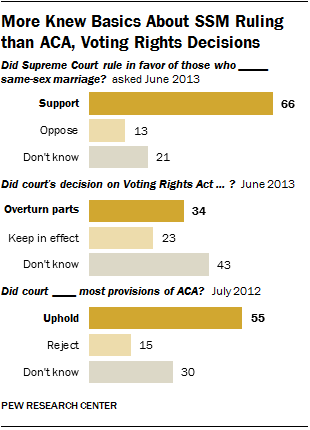 What Americans Know About Supreme Court Decisions
