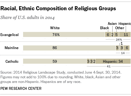 Racial, Ethnic Composition