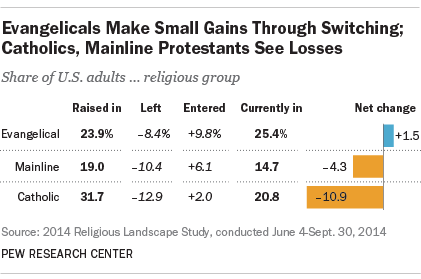 Evangelicals Make Small Gains Through Religious Switching