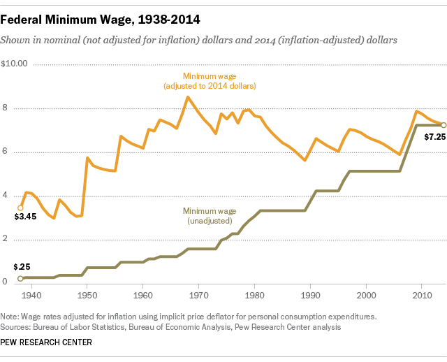 U.S. minimum wage value over time adjusted