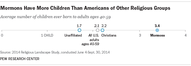 Mormons Have More Children Than Americans of Other Religions