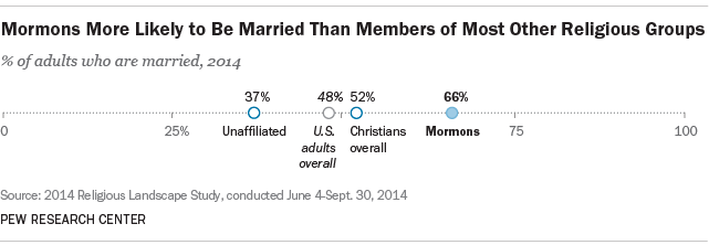 Mormons More Likely to Be Married Than Members of Most Other Faiths