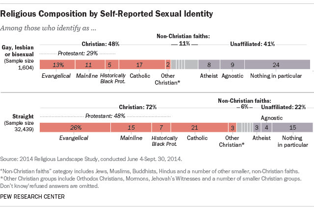 Lesbian Gay And Bisexual Americans Differ From General