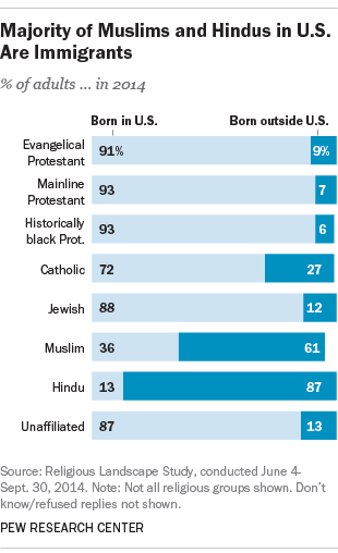 Majority of Muslims and Hindus in U.S. are Immigrants