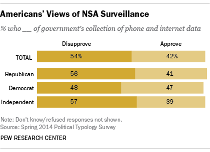 Americans' Views of NSA Surveillance