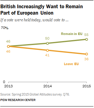 British Increasingly Want to Remain Part of EU
