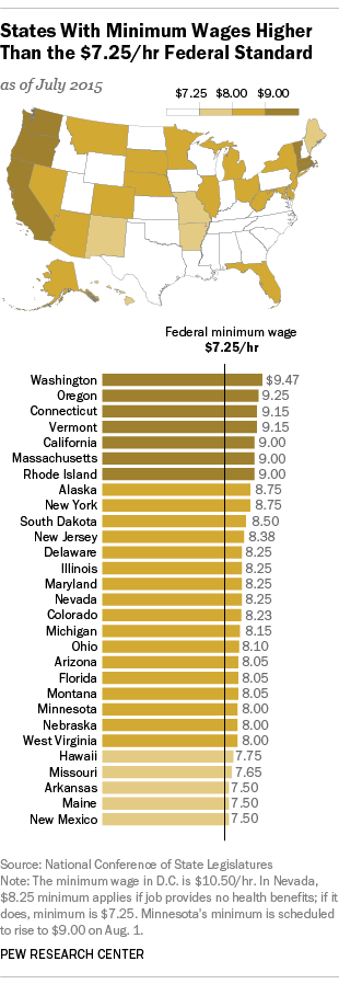States With Minimum Wages Higher Than the Federal
