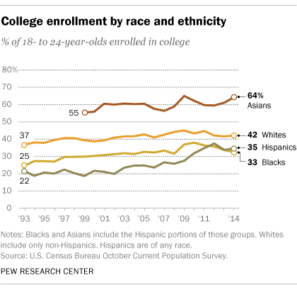 facts about latinos and education pew research center 2 hispanics