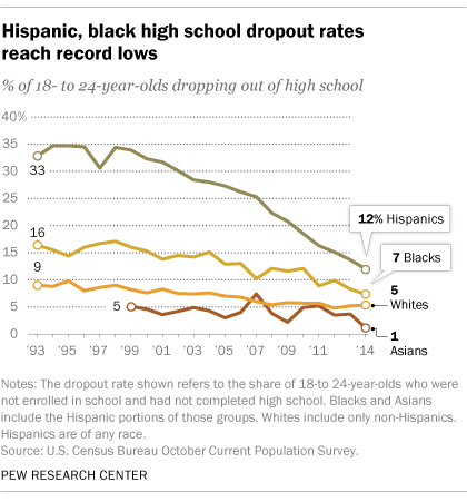 facts about latinos and education pew research center the issue of education is an important one for hispanics roughly eight in ten 83% cited education as very important to their vote in the 2016 election
