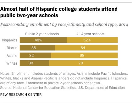 facts about latinos and education pew research center 4