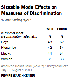 Sizeable differences between web surveys and phone surveys on views of discrimination.