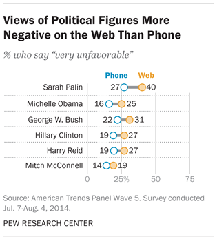 People express more negative views of politicians in web surveys than in phone surveys.