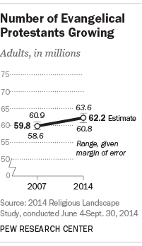 Number of Evangelical Protestants Growing