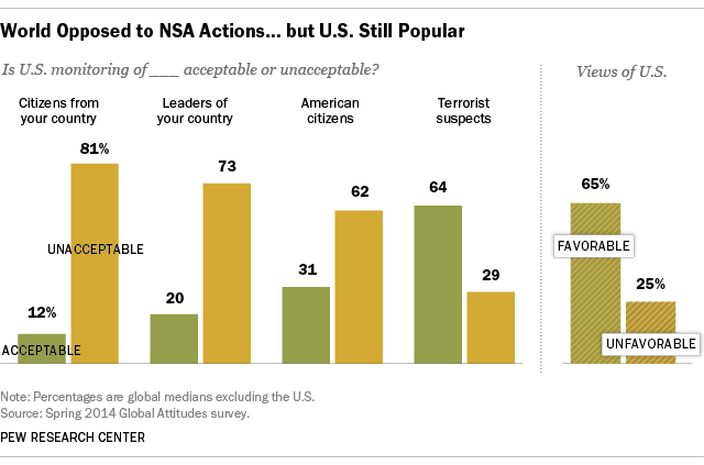 World Opposed to NSA Actions